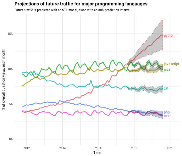 Projections for the future traffic of major programming languages